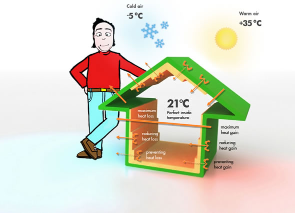 How To Insulate House For Winter Guide On External Walls